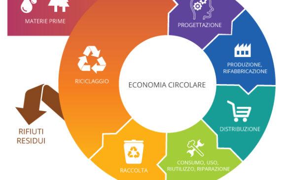 L'economia circolare
